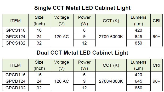 The Specification of the LED under cabinet light
